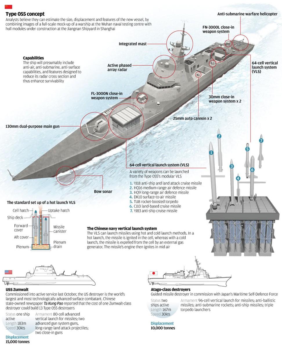 Ballistic Submarine Tour Length